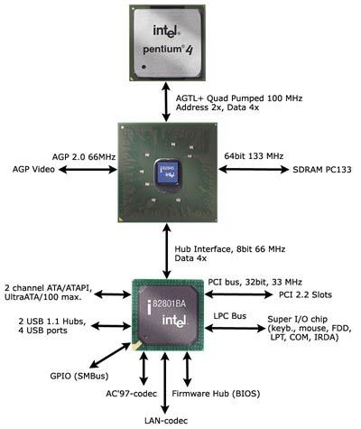 Схема чипсета i845